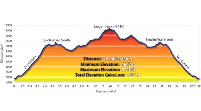 Logan Peak Trail Race