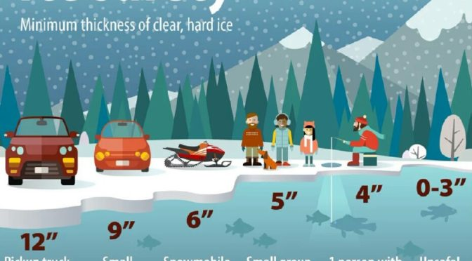 Tips for Identifying Safe Ice